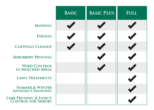 Basic Service - EnviroWorks Lawn Care